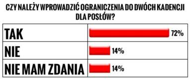 Dwie kadencje w parlamencie - ankieta