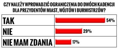 Dwie kadencje w samorządzie - ankieta